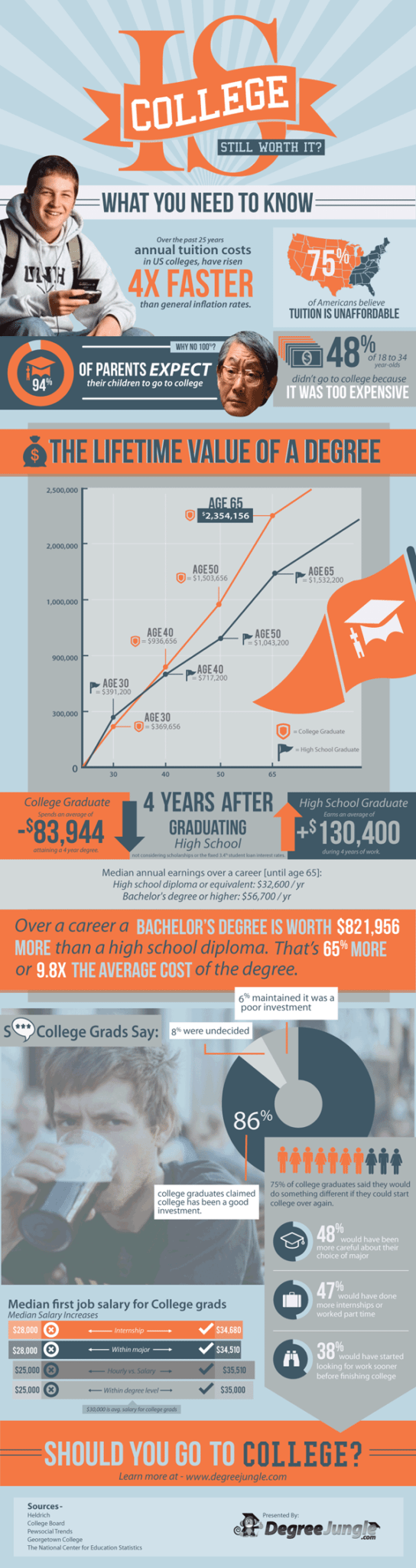 Is College Worth It? [infographic] 1