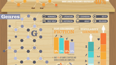 Photo of The DNA of a Successful Book [Infographic]