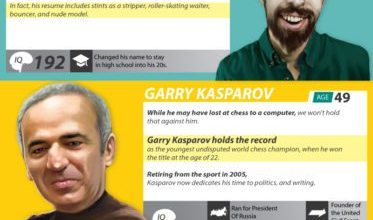 Photo of Smartest People [Infographic]
