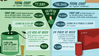 Photo of Is it Green to be Green? [Infographic]