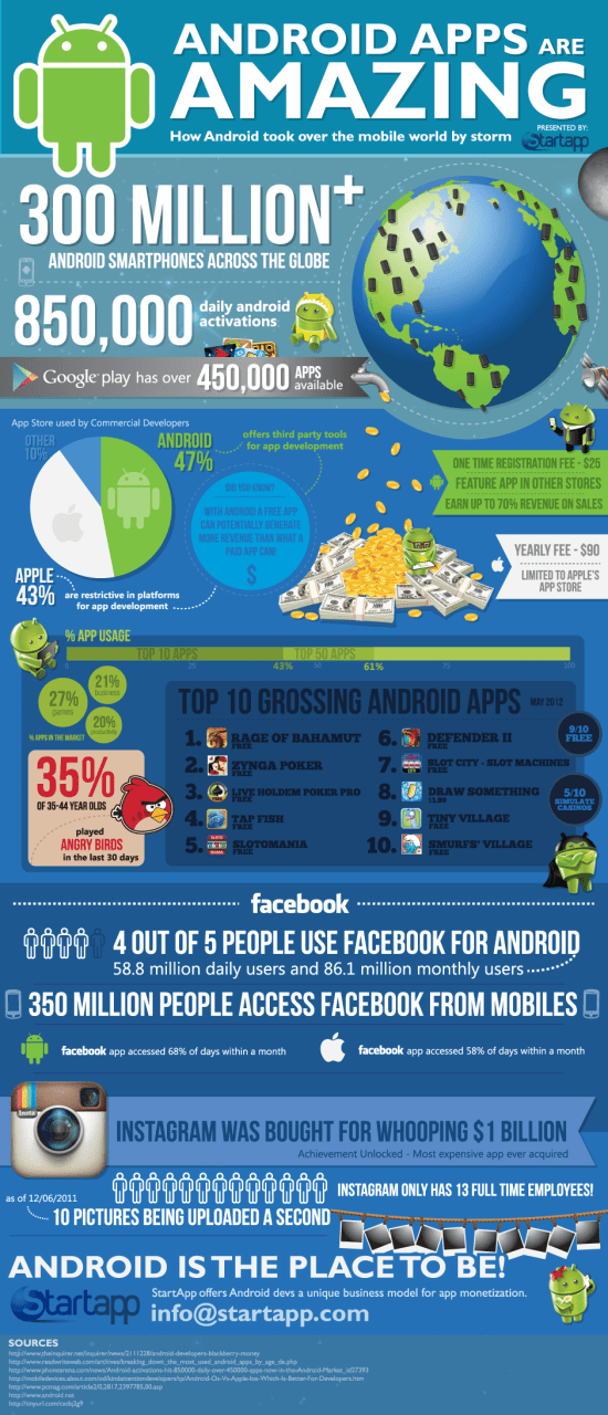 The World of Android Apps [Infographic]