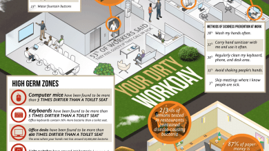 Photo of Your Dirty Habits Make Me Sick [Infographic]