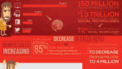 The Evolution of the Salesperson [Infographic] 2