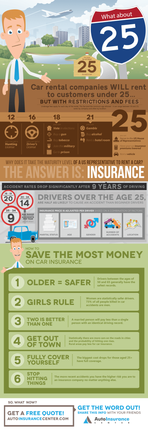 Why Does Insurance Drop When You're 25?