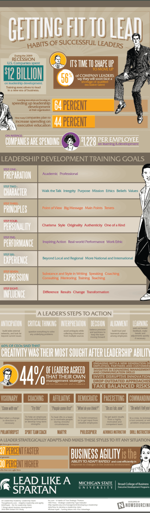 Habits of Successful Leaders