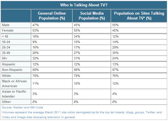 Social TV Tools 2