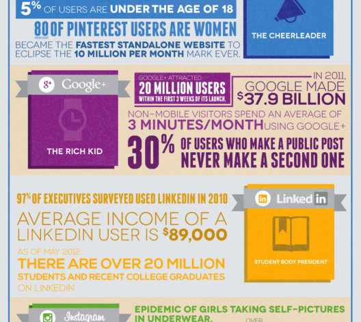 Photo of You Are What You Share [Infographic]