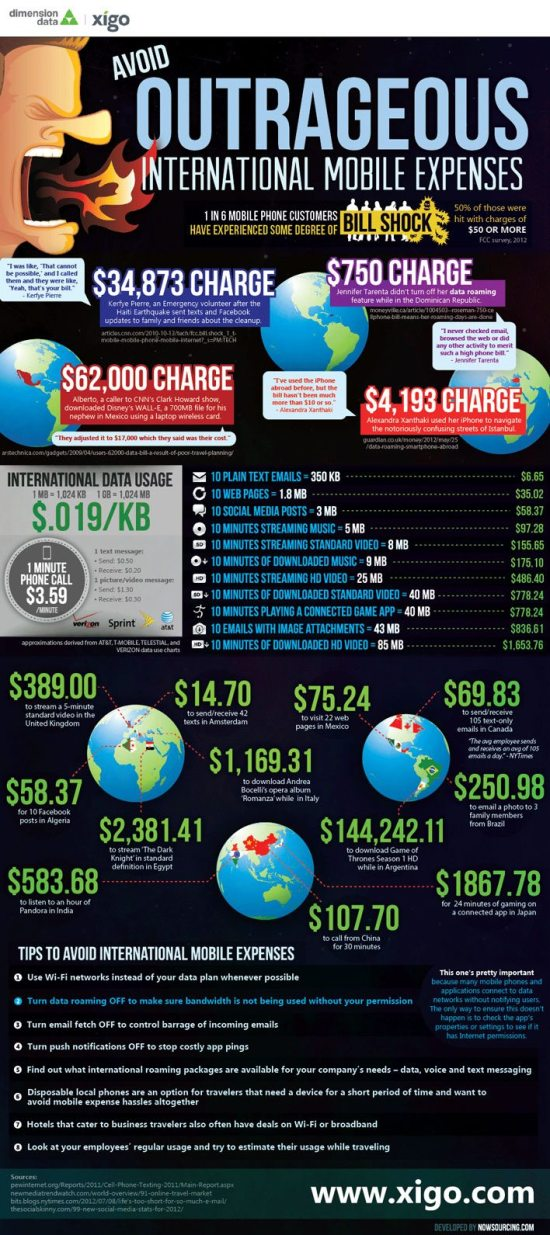 What's Eating Up Your Data Plan? [Infographic]