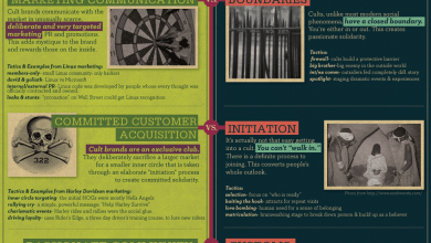 Photo of The Psychology of Cults and Marketing [Infogrpahic]
