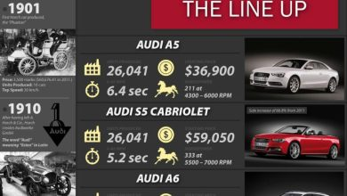 Photo of Audi Reaches New Heights in the U.S. [Infographic]