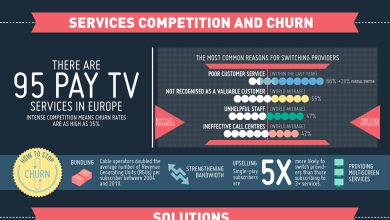 Photo of Pay TV is Growing in Europe