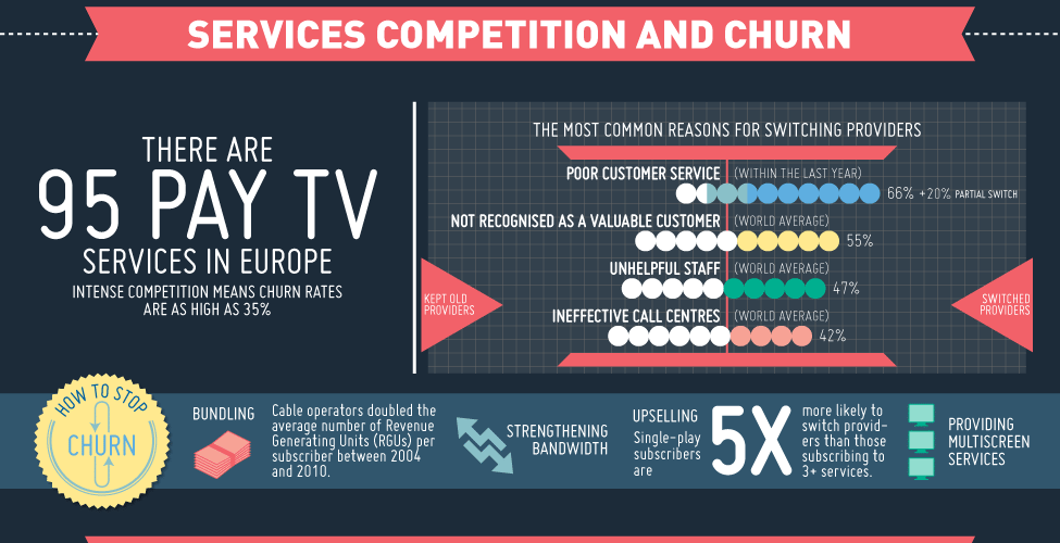 Pay TV is Growing in Europe 1