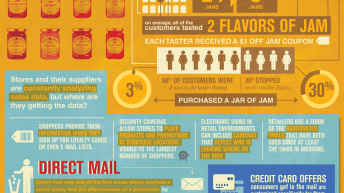 The Psychology of Choice [Infographic] 4