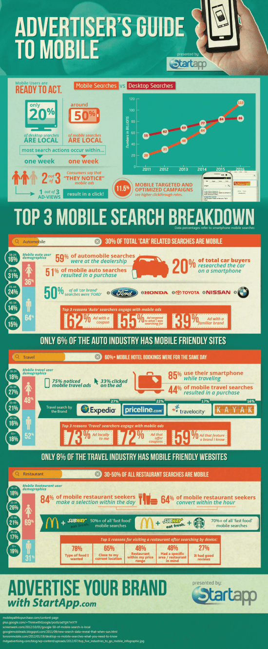 What Advertisers Need to Know About Mobile [Infographic] 2