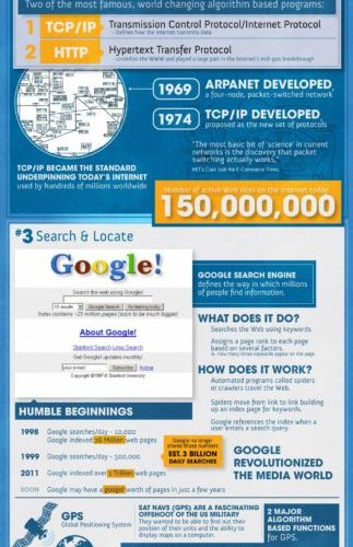 How Algorithms Changed The World [Infographic] 1