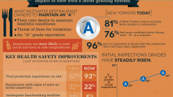 Eating Safely in the Big Apple [Infographic] 5