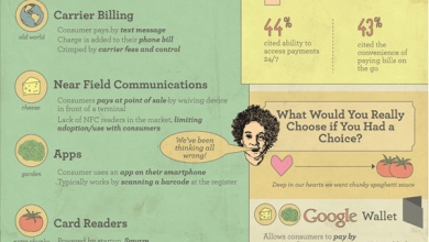 Photo of The Love Affair With Mobile Bill Payments [Infographic]