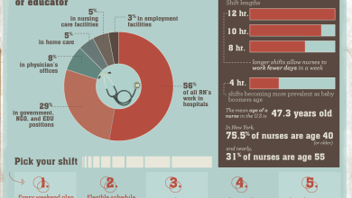 Photo of How Nurses Find a Work-Life Balance [Infographic]