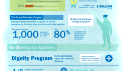 Friends of the IDF [Infographic] 5