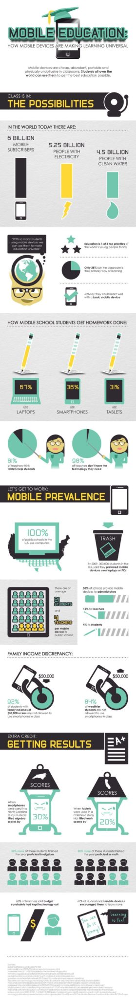 Mobile Devices Could Impact Student's Grades Around the World 1