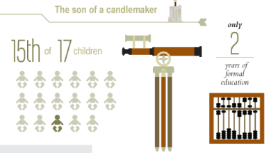 Photo of Leaders From Humble Beginnings [Infographic]