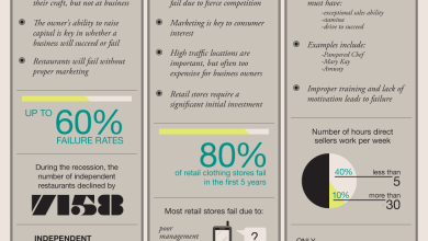 Photo of The Art of Small Business Success [Infographic]