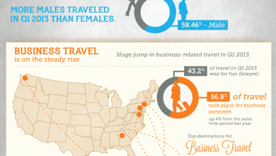 Photo of US Travel Trends for Q1 of 2013 [Infographic]