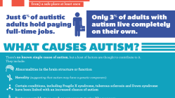 The Cost of Autism to Society [Infographic] 11