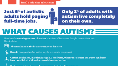 Photo of The Cost of Autism to Society [Infographic]
