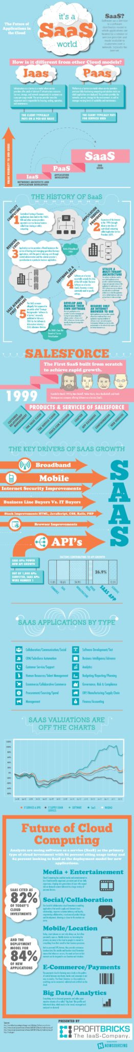 SaaS as the Primary Cloud Investment [Infographic] 1