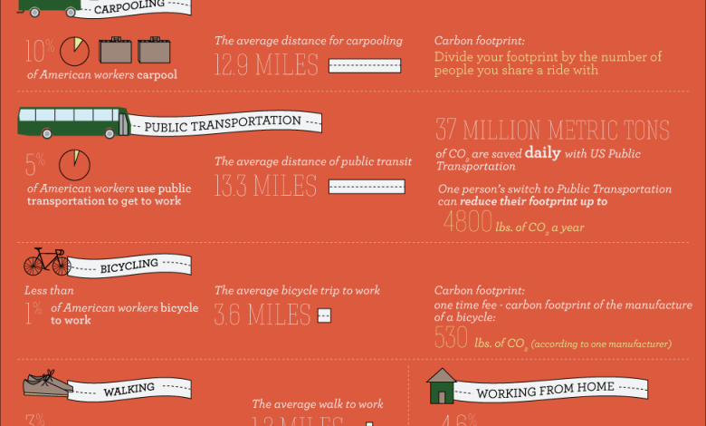 Photo of Change Your Commute, Reduce Your Carbon Footprint [Infographic]