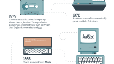 Photo of Tech in American Schools America: Then and Now [Infographic]