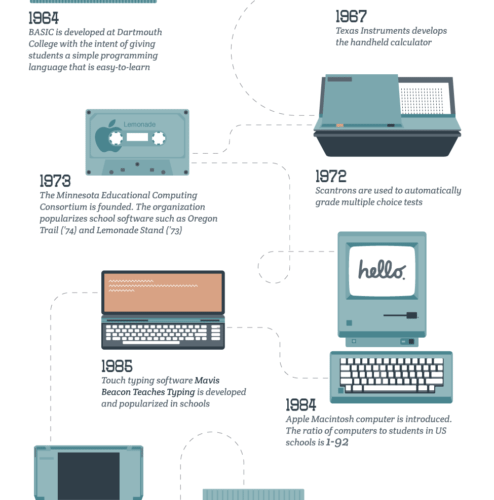 Tech in American Schools America: Then and Now [Infographic] 1