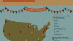 What's Up With the Class of 2013? [Infographic] 2