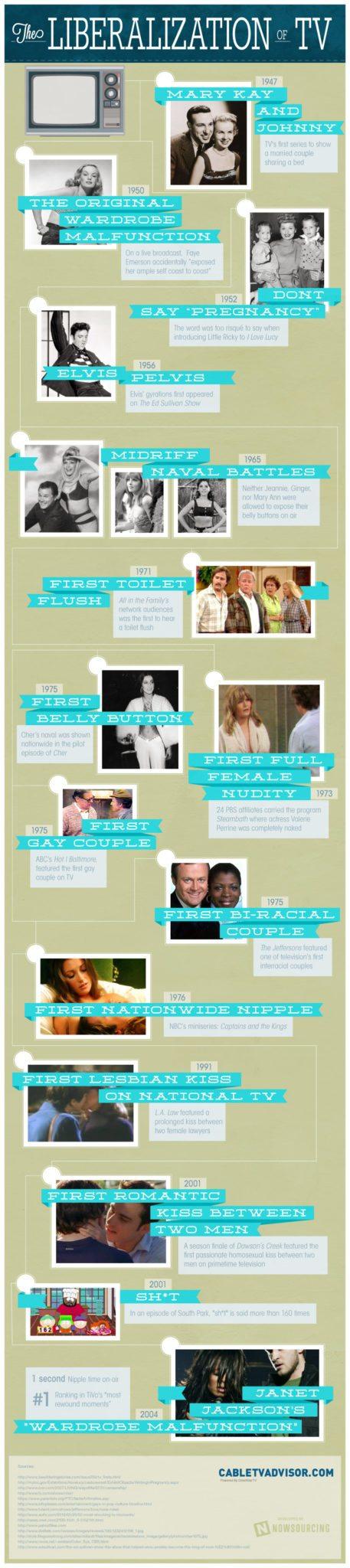 The Liberazliation of TV