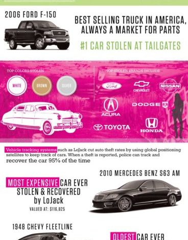 Photo of Dude, Where's My Car? [Infographic]
