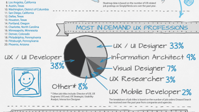 Photo of Career Prospects and Earning Potential for UX Professionals [Infographic]