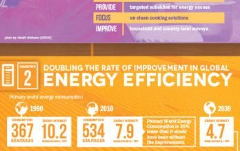 Photo of What Will It Take To Provide Sustainable Energy For All? [Infographic]