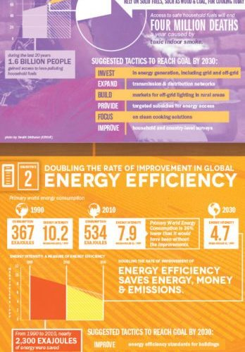 What Will It Take To Provide Sustainable Energy For All? [Infographic] 1