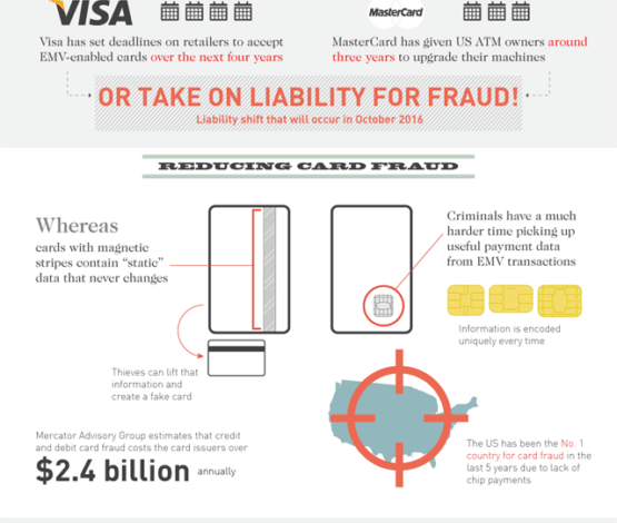 Photo of EMV: Coming to Your Wallet in 2015 [Infographic]
