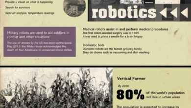 Photo of Jobs of the Future [Infographic]