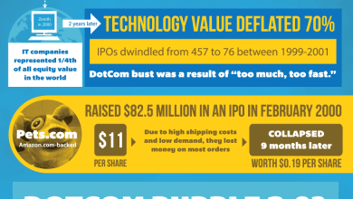 Photo of Tech Bubble 2.0: Myth or Reality? [Infographic]