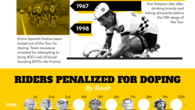 Photo of Scandal in the Tour de France [Infographic]