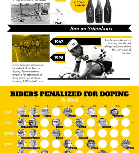 Scandal in the Tour de France [Infographic] 1