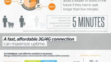 Photo of The High Cost of Internet Downtime for Retailers [Infographic]