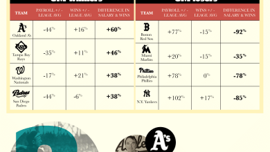 Photo of Maximizing a Baseball Roster [Infographic]