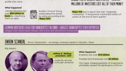 Big Time Accounting Scandals [Infographic] 2