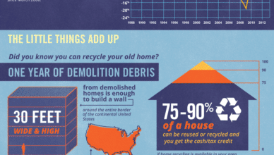 Photo of Renovating vs. Rebuilding Your Home [Infographic]