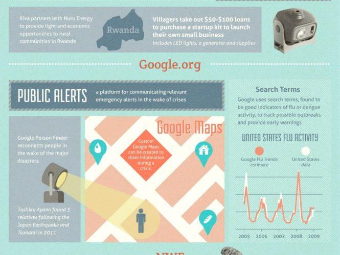 Reinvigorating Philanthropy [Infographic] 1