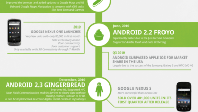 Photo of Android's History [Infographic]